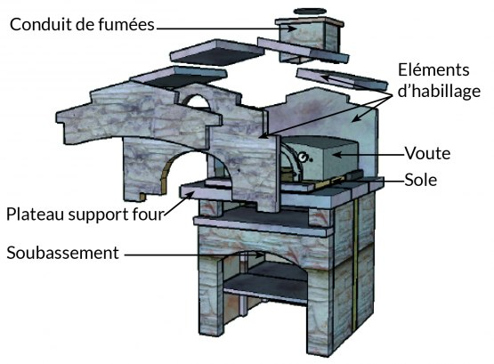 Comment construire son four pain en kit for Construire un four a bois